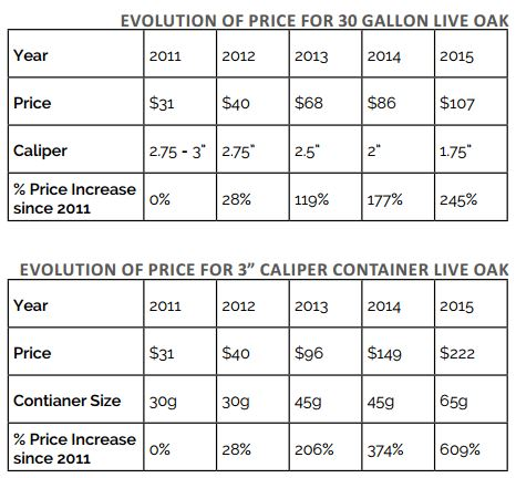 impacts on pricing